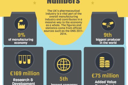 The UK Pharmaceutical Industry by Numbers Infographic
