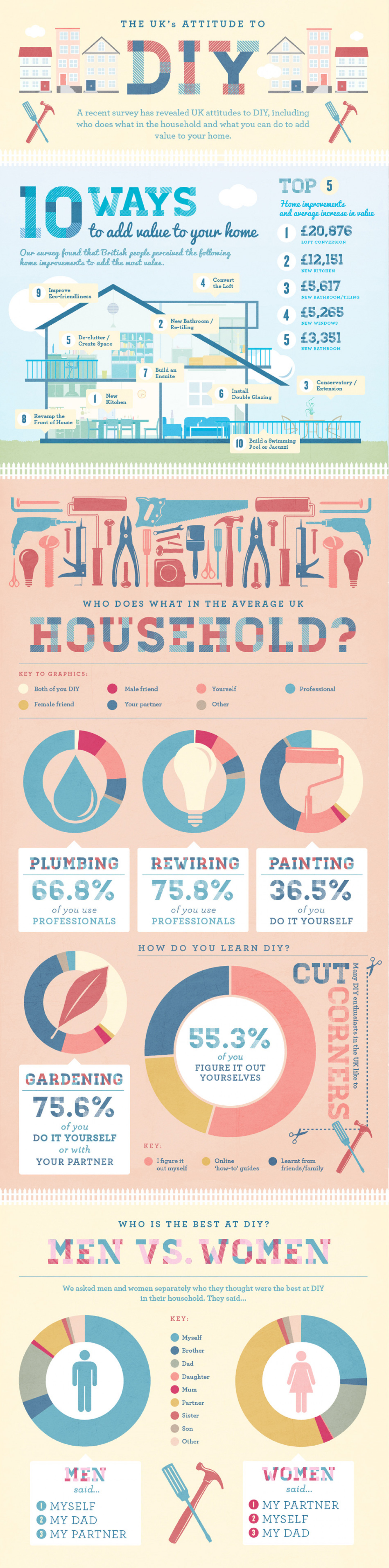 The UK's Attitude to DIY Infographic