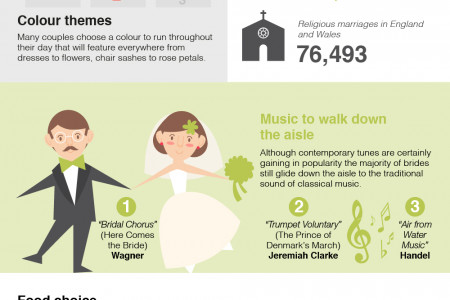 The UK's Most Popular Wedding Trends Infographic