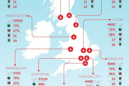 The UKs Most Punctual Airports Infographic