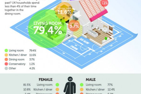 The UK's Most Used Rooms Infographic
