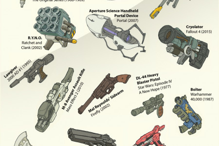 The Ultimate Arsenal: 60 Iconic Weapons from Fiction Infographic