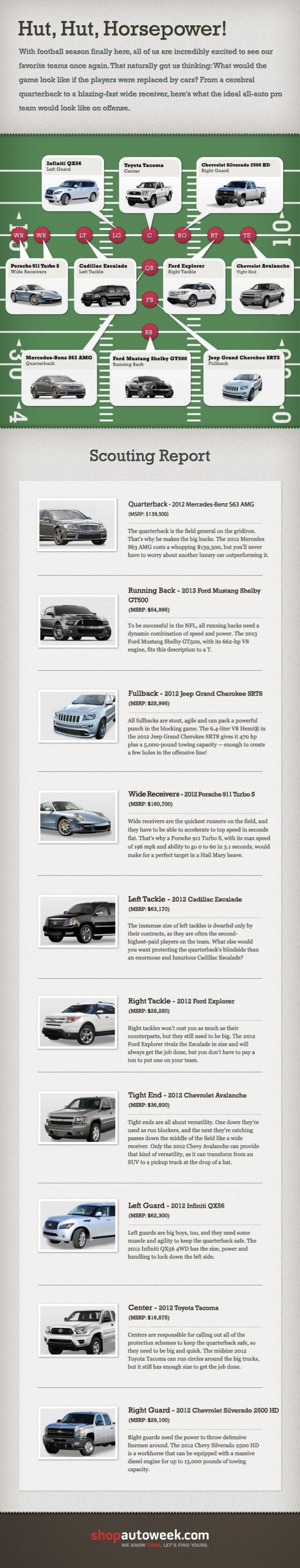 The Ultimate Automotive Fantasy Football Line-Up Infographic