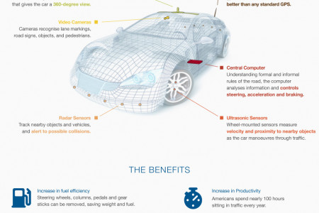 The Ultimate Car of the Future   Infographic