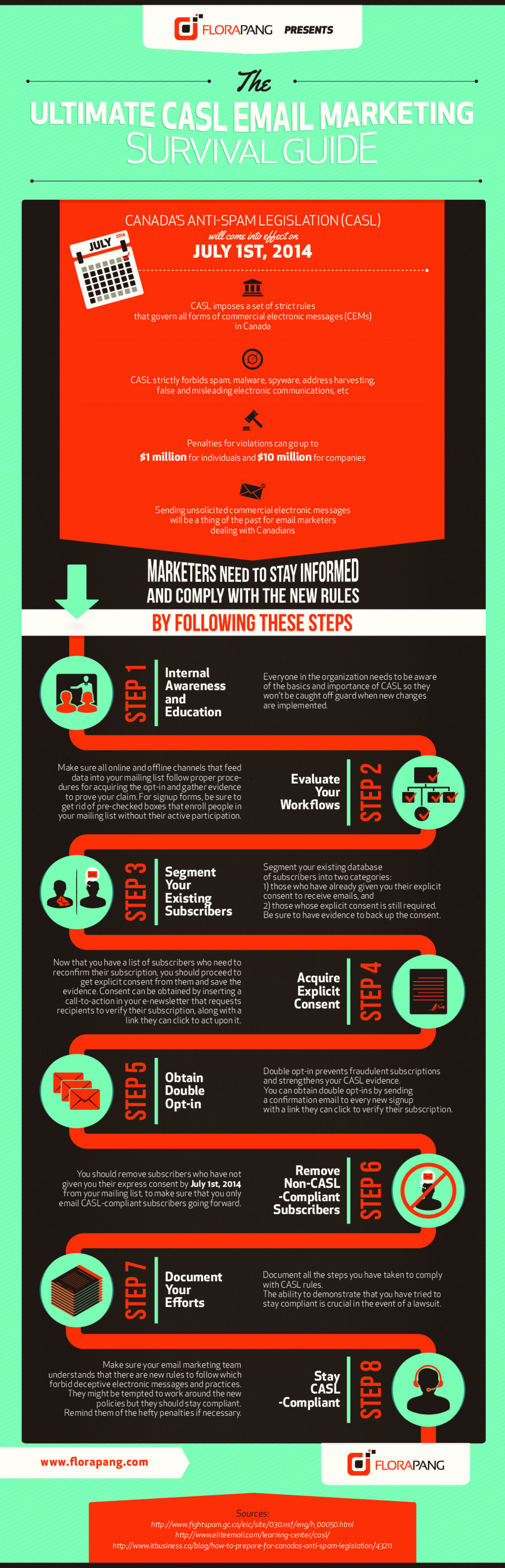The Ultimate CASL Email Marketing Survival Guide Infographic