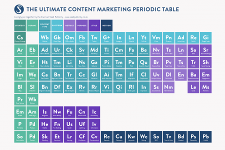 The Ultimate Content Marketing Periodic Table for 2016 Infographic