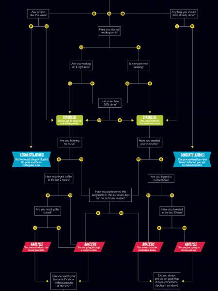 The Ultimate Cure for Your Procrastination Infographic