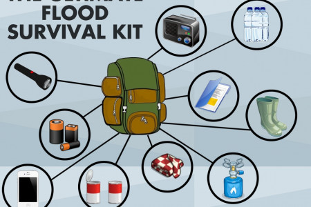 The Ultimate Flood Survival Kit Infographic