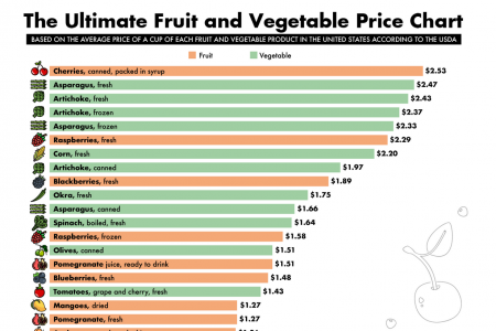The Ultimate Fruit and Veggie Price Chart Infographic