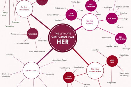 The Ultimate Gift Guide For Her Infographic