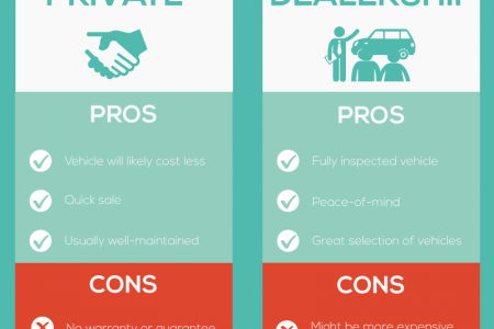 The Ultimate Guide To Buying A Used Car Infographic