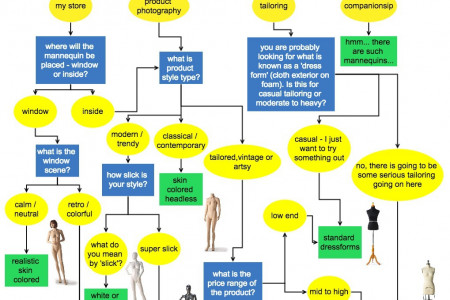 The Ultimate Guide to Choosing the Right Mannequin Infographic