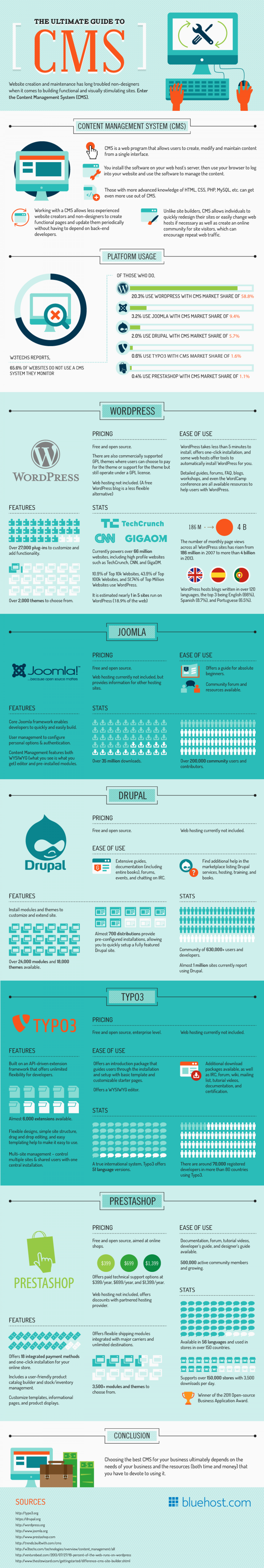 The Ultimate Guide to CMS Infographic