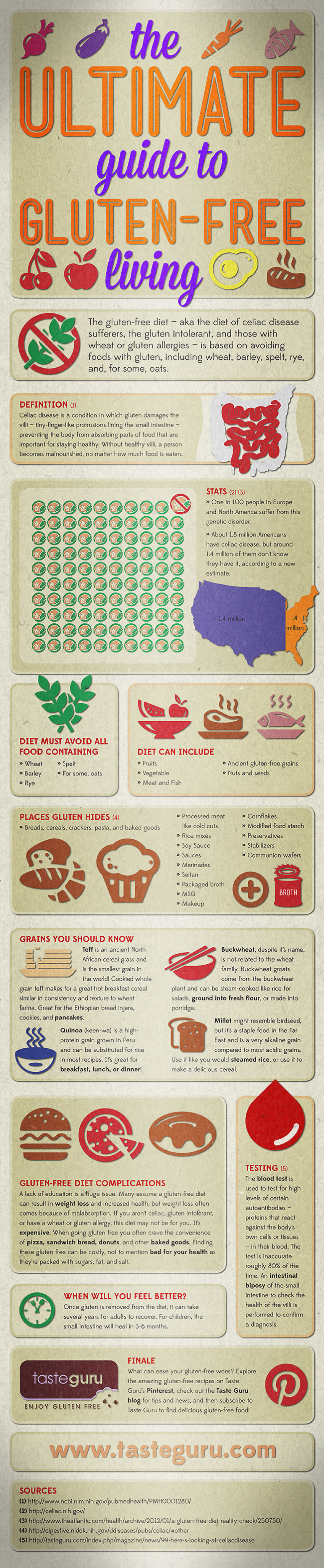 The Ultimate Guide to Gluten-Free Living Infographic