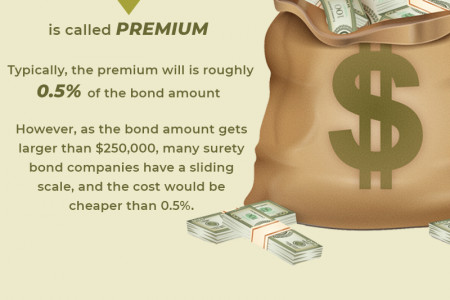 The Ultimate guide to obtaining a Probate Bond Infographic
