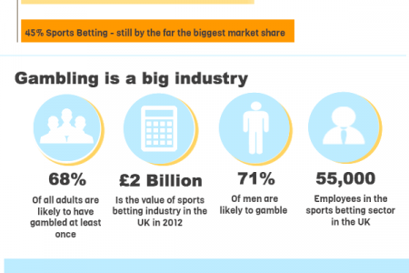 The Ultimate Guide to Online Sports Betting Infographic