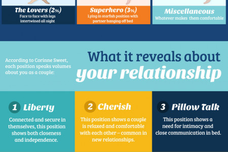 The Ultimate Guide to Sleeping Positions for Couples Infographic
