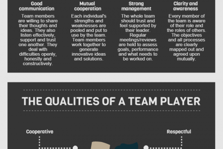 The Ultimate Guide to Team Building Infographic