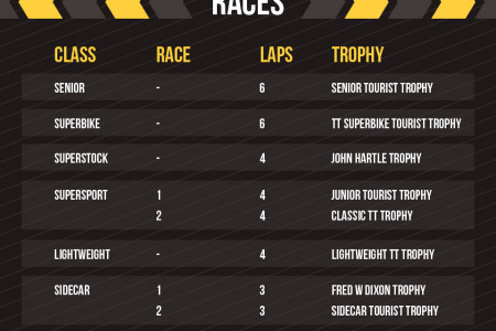 The Ultimate Guide to the Isle of Man TT Infographic