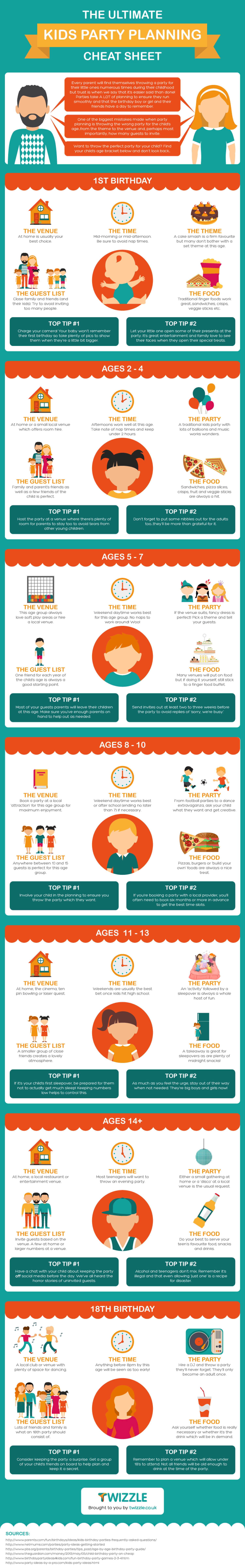 The Ultimate Kids Party Planning Cheat Sheet Infographic