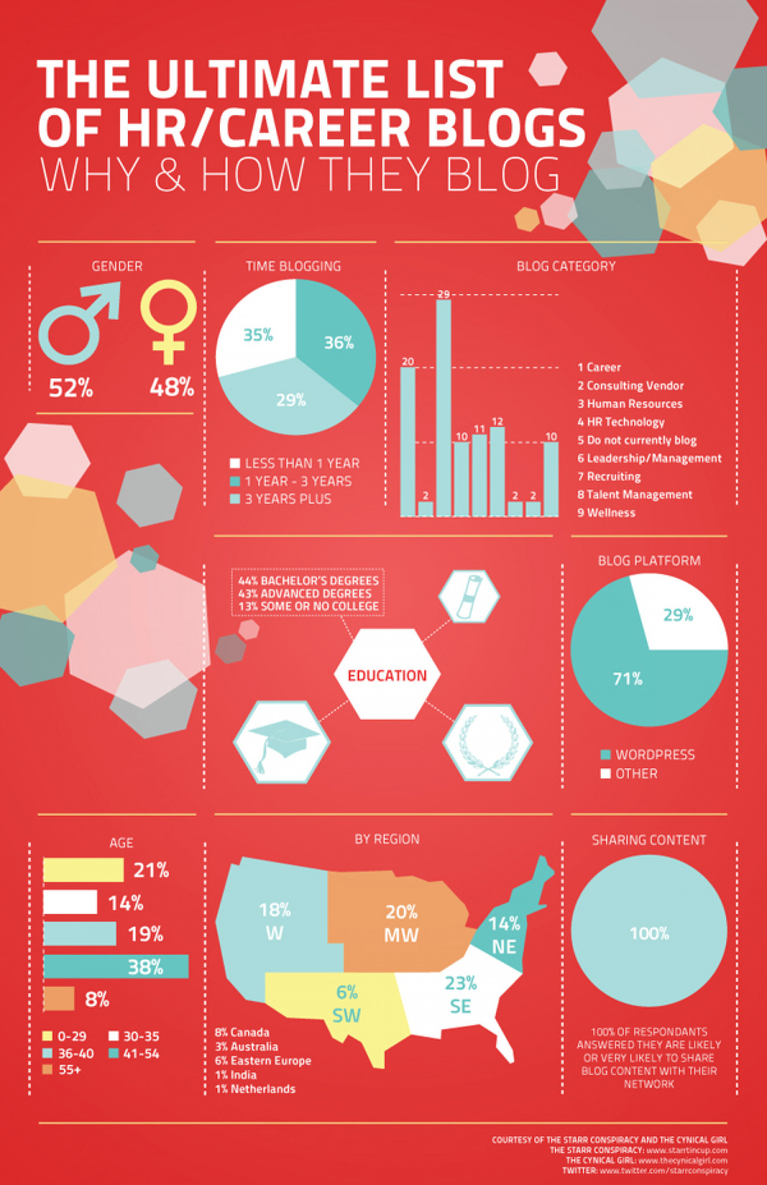 The Ultimate List of HR/Career Blogs Infographic