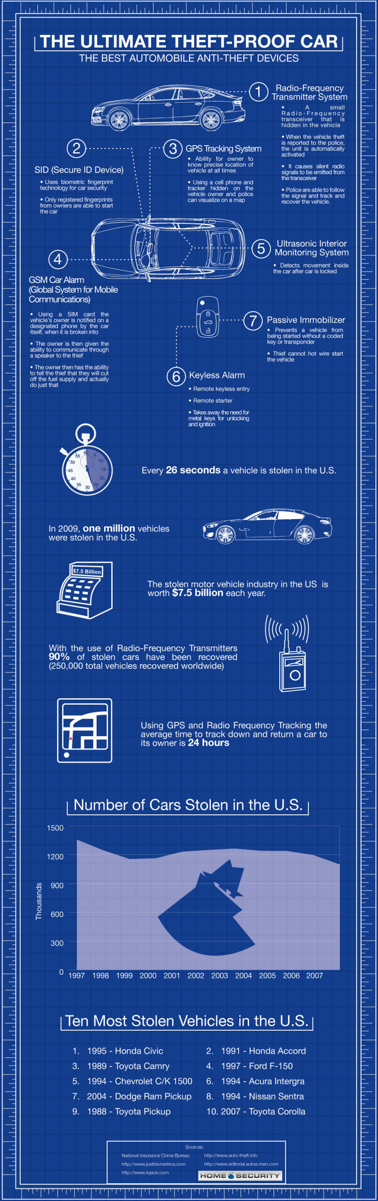 The Ultimate Theft Proof Car Infographic  Infographic