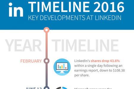 The Ultimate Timeline of Social Networks - SocialPilot Infographic