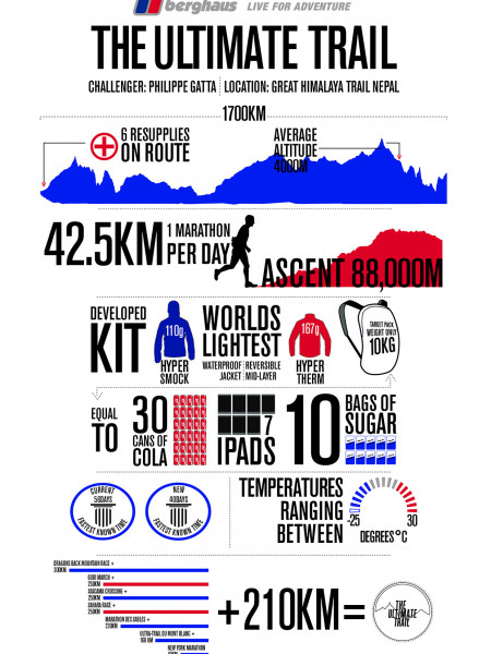 The Ultimate Trail  Infographic