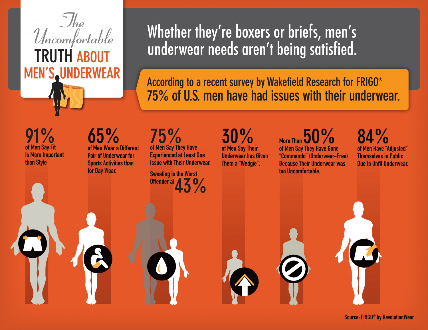 The Uncomfortable Truth About Men's Underwear Infographic