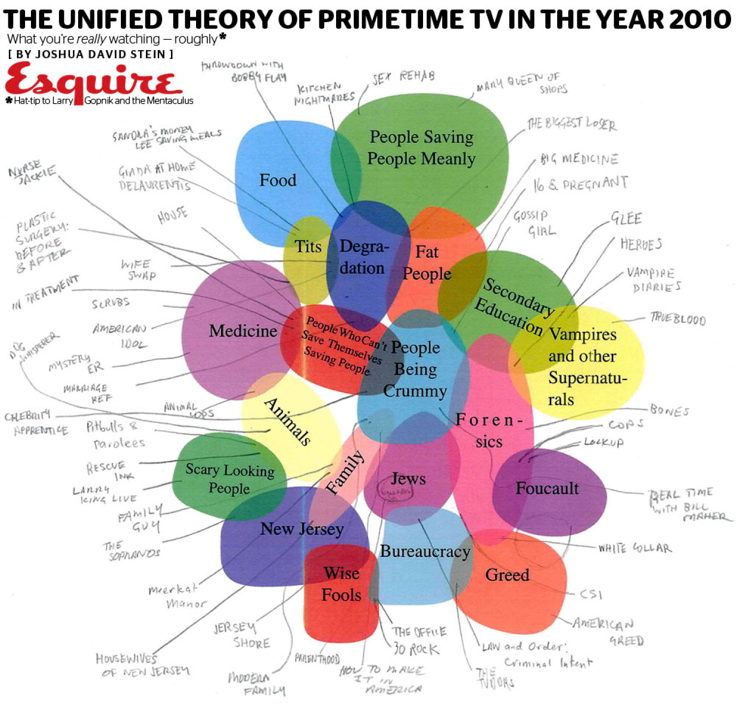 The Unified Theory of Primetime TV Infographic