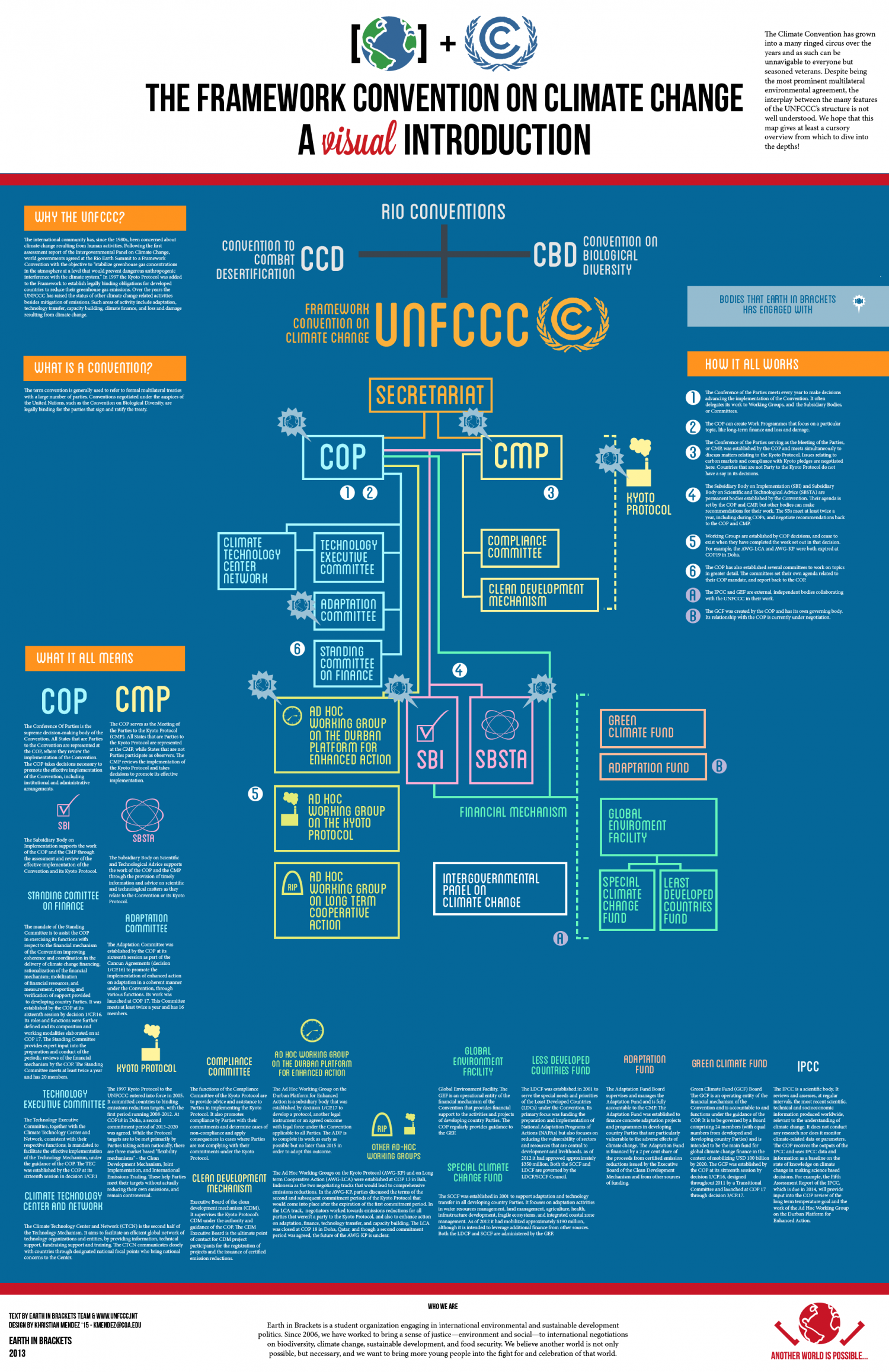The United Nations Framework Convention on Climate Change Infographic