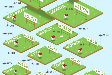 The United States of Backyards: Yard Sizes in Every State Infographic