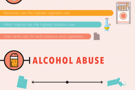 The United States of Drug Abuse Infographic