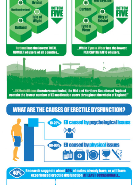 The Ups & Downs Of Erectile Dysfunction Infographic