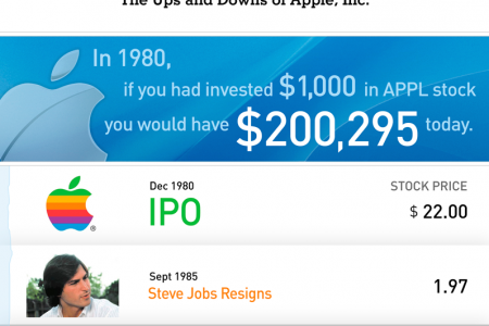 The Ups and Downs of Apple, Inc. Infographic