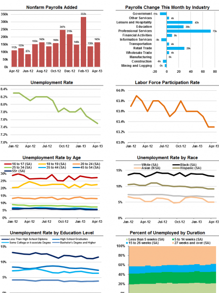 The U.S. Employment Situation Report for April 2013 Infographic