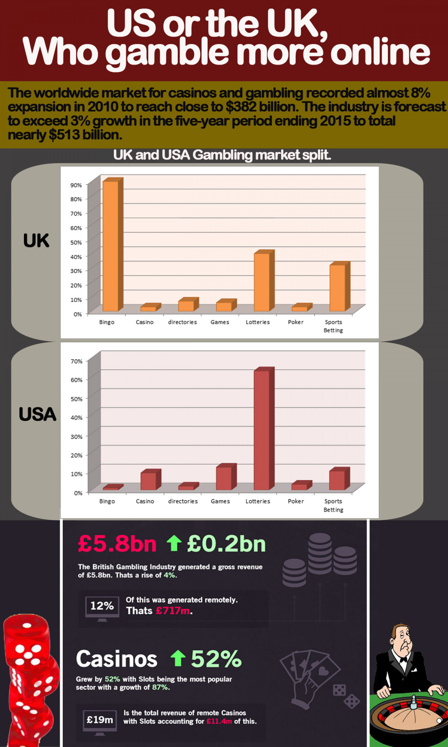The US or The UK, Who Gamble More Online? Infographic