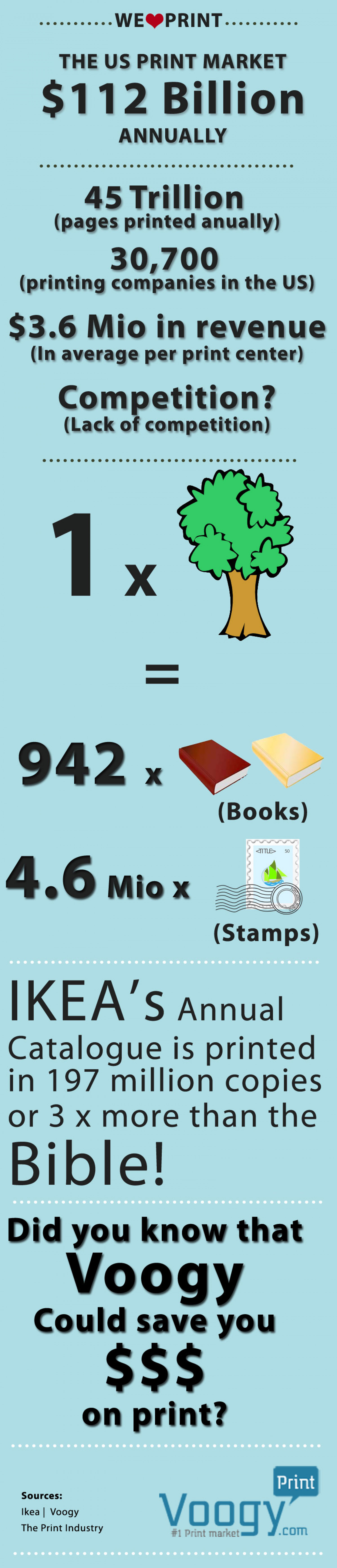 The US Print market Infographic