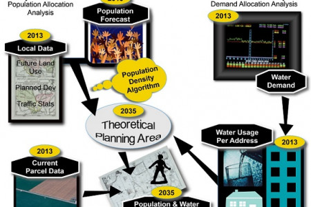 The Use of Population Forecasting and Cluster Analysis in Water Utility Master Planning Infographic
