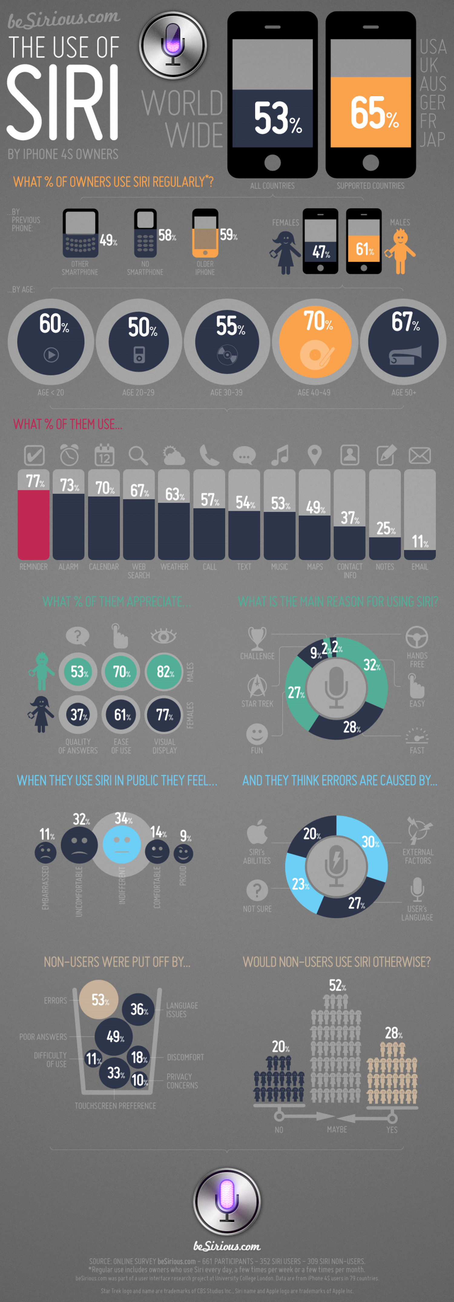 The use of Siri Infographic