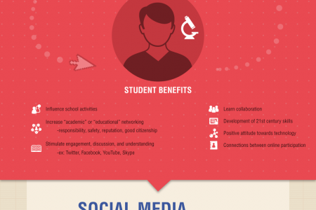 The Use of Social Media in Schools Infographic