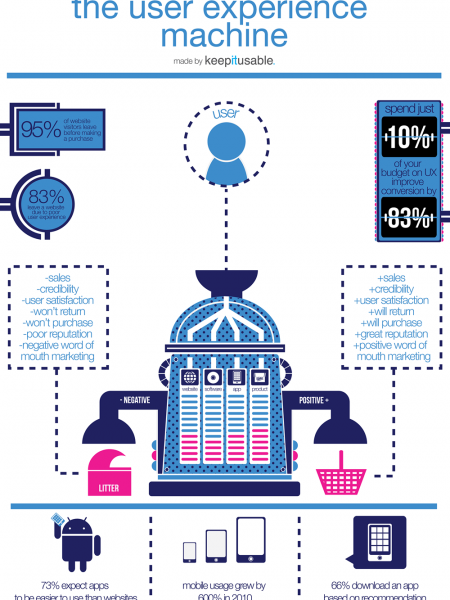 The User Experience Machine  Infographic