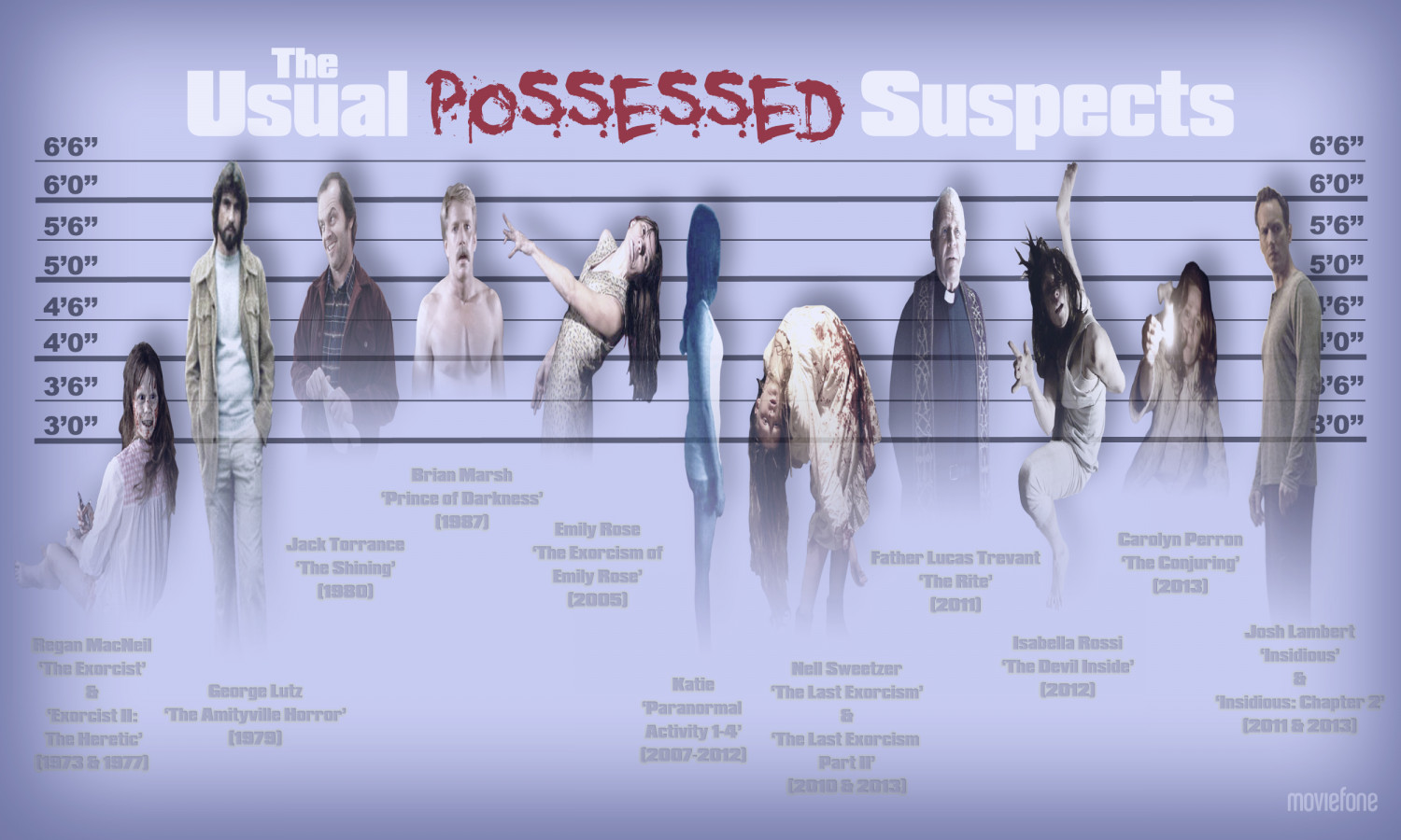 The Usual Possessed Suspects Infographic