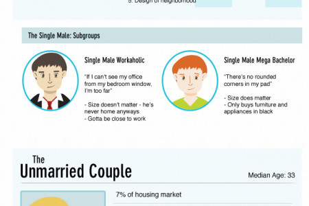 The Usual Suspects: Break Down of American Home Buyers Infographic