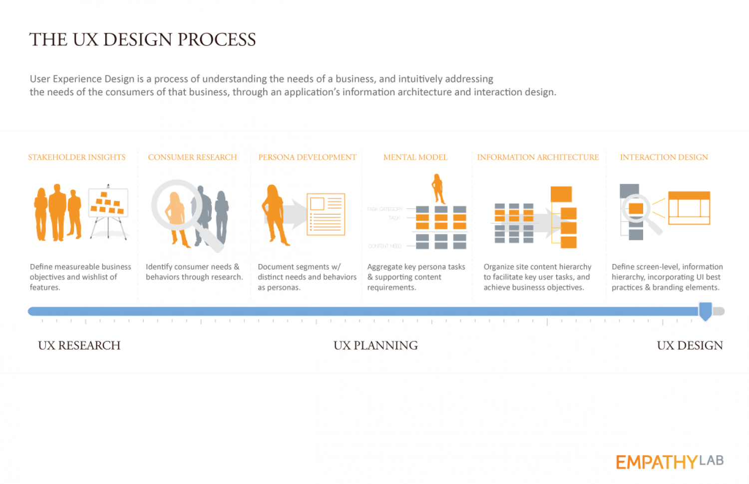 The UX Design Process | Visual.ly