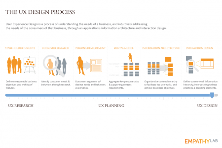 The UX Design Process Infographic