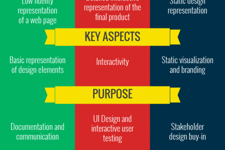 The Value And Limitations Of Wireframes, Prototypes, And Mockups Infographic