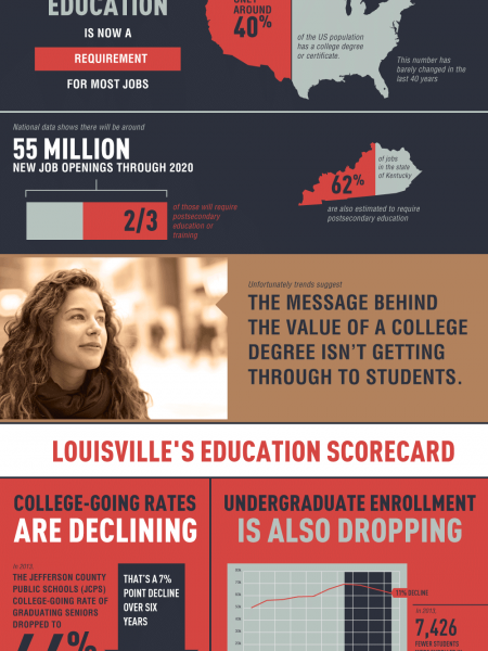The Value Of A College Education Infographic