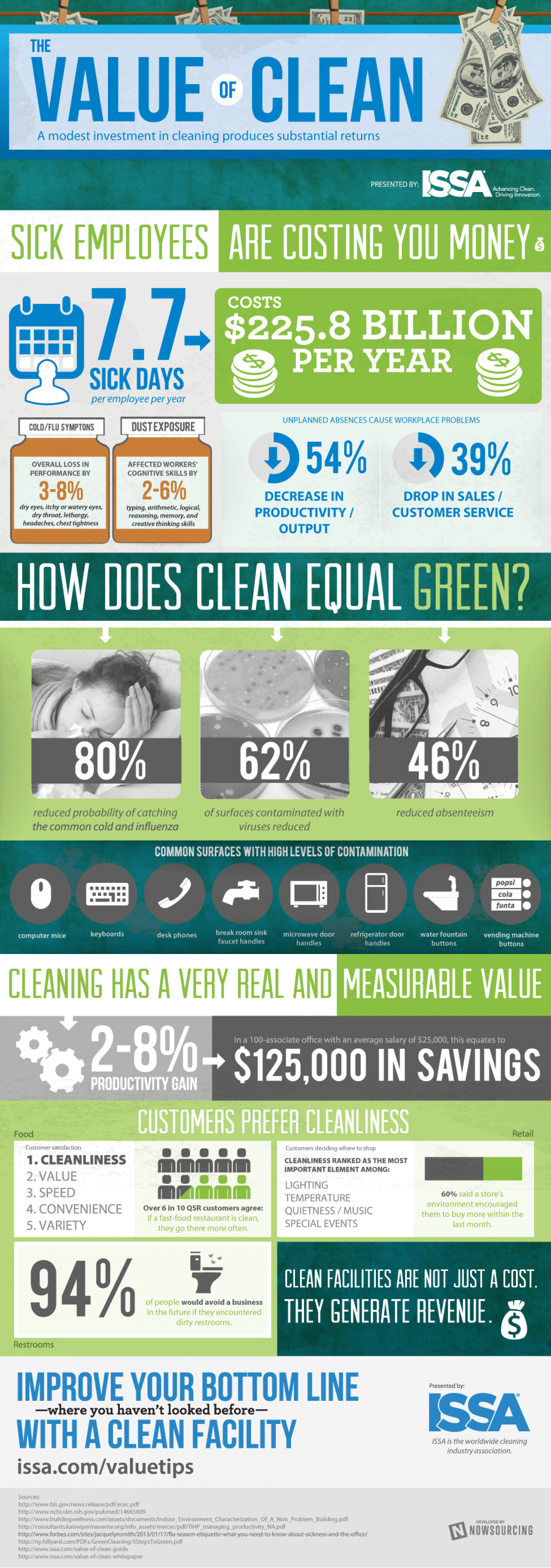 The Value of Clean Infographic
