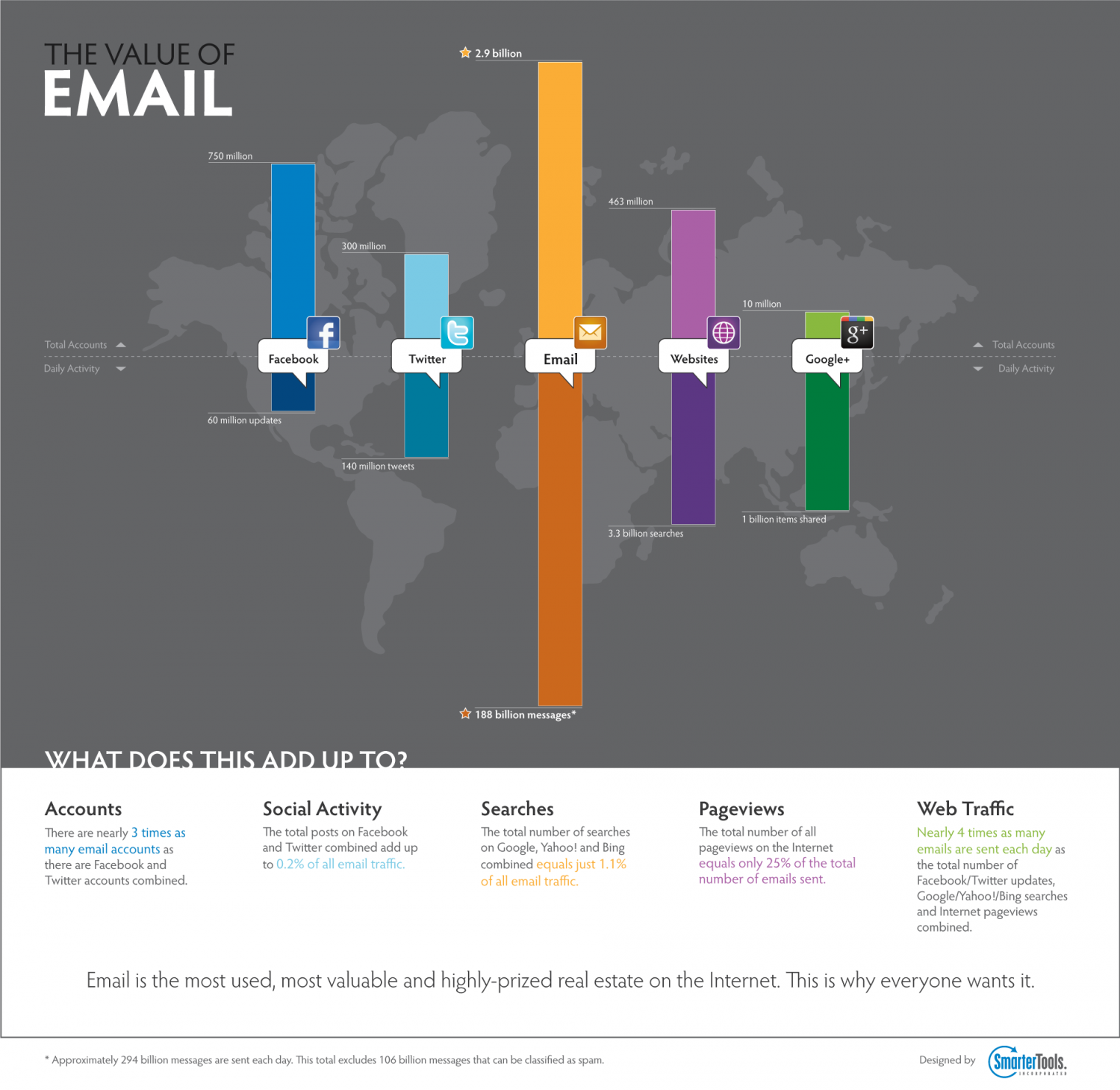 The Value of Email Infographic